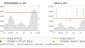 """[ET투자뉴스]대양전기공업, """"업황에 굴하지 않는…"""" 매수(신규편입)-SK증권"""