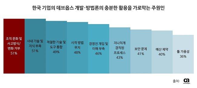 한국 기업, 애자일•데브옵스 성숙도 아태 지역서 가장 낮다