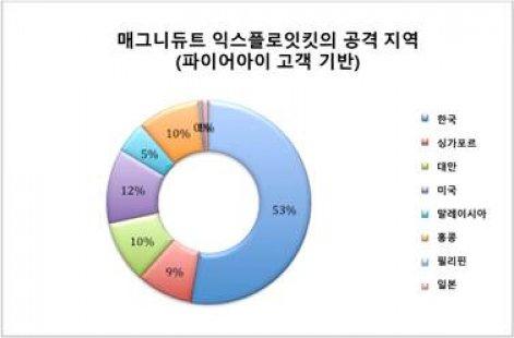 한국, 온라인 광고 악용한 멀버타이징 공격 대상 1위, 주의보 발령