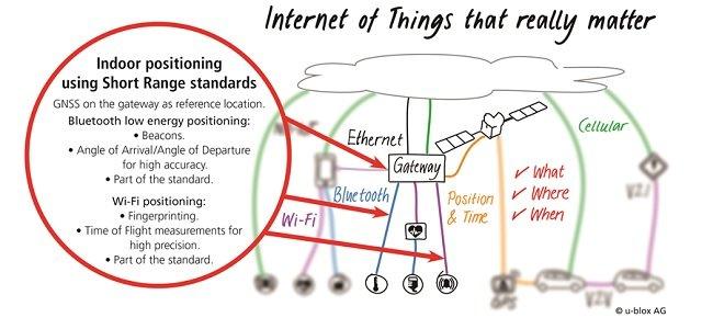 그림 1. Where(장소)에 관한 정보를 추가하면, GNSS 기반의 게이트웨이는 신호도래각, RF 핑거프린팅 및 time-of-flight 분석 등을 채택한 근거리 무선 기술과 결합되어 확산될 수 있다.
