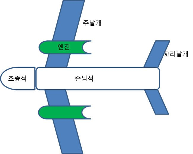 날아 다니는 물체의 모형