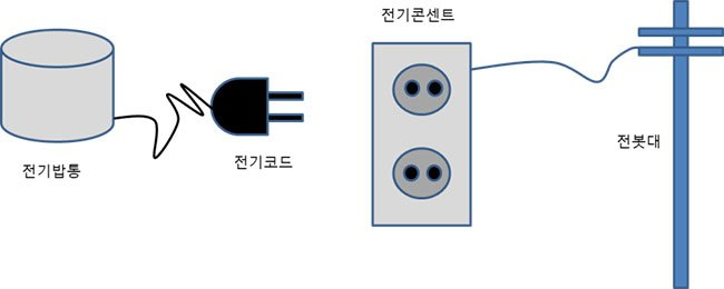[채성수의 소프트웨어 논리] 분석된 자료를 그림으로 표현