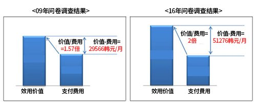 KISDI移动通信便利价值调查比较(图片来源:韩国《电子新闻》)