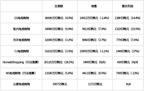 主要电视购物经营者2016年实际业绩情况(单位韩元,括号内是相比前一年的变化率)(图片来源:韩国《电子新闻》)