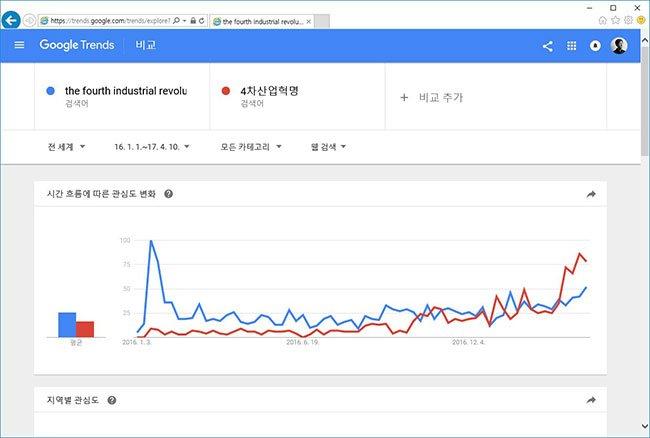 그림3. 4차산업혁명에 대한 영어 및 한국어 조회 구글 트렌드 분석 화면. 16년 하반기부터 본격적인 한국형 트렌드가 되고 있음을 알 수 있다.