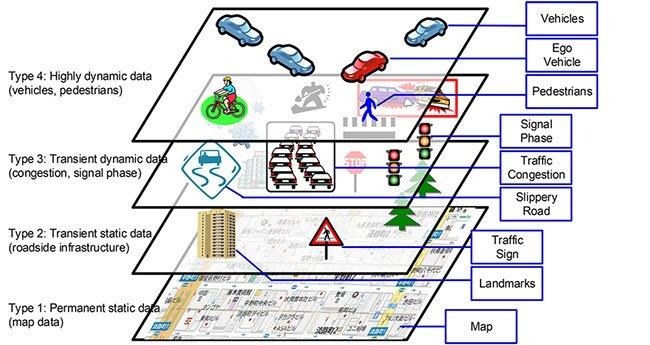 그림5. 안전주행시스템 구현을 위한 LDM(Local Dynamic Map) 개념도. 각종 동적 상태까지도 지도의 구성요소로 포함된다. 출처 : Implementation and Evaluation of Local Dynamic Map in Safety Driving Systems