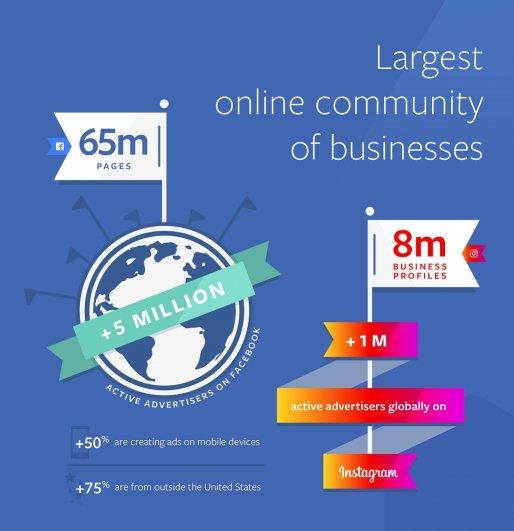 활동 광고주 5백만 이른 페이스북, 50%가 모바일 이용