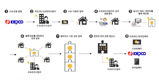 블록페인 기반으이 위치 정보 서비스