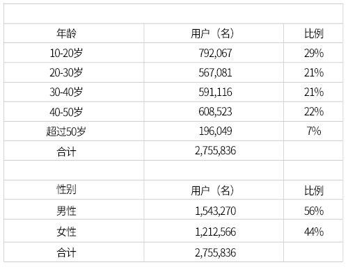 Pokemon go用户不同性别、年龄所占比例(图片来源:韩国《电子新闻》)