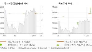 """[ET투자뉴스]클리오, """"LVMH의 Exit…"""" 매수(유지)-유진투자증권"""