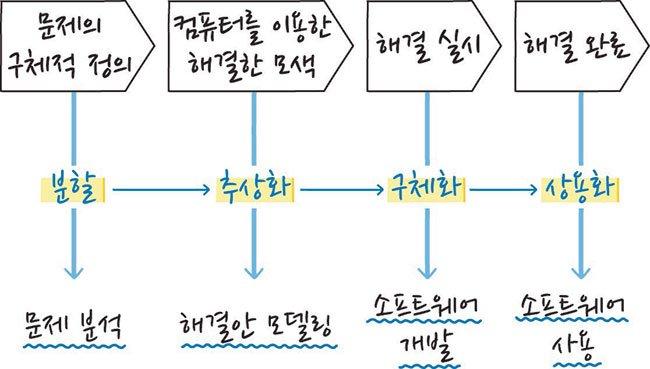 [채성수의 소프트웨어 논리] 복잡한 문제를 쉽게 이해 하기 위한 추상화