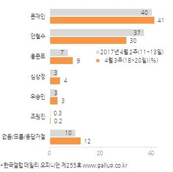사진=한국갤럽여론조사