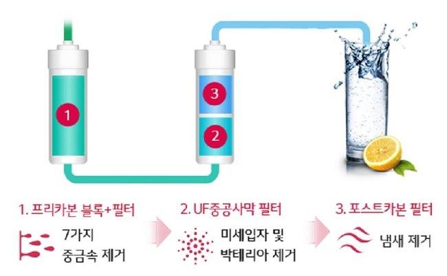 3단계 세븐트랩필터는 물 속 세균은 물론 일반 UF필터가 걸러주지 못했던 7가지 중금속(수은, 납, 비소, 카드뮴, 철, 알루미늄, 동)을 걸러준다.