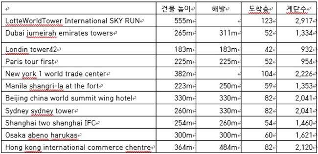 주요 빌딩 달리기 건물의 정보