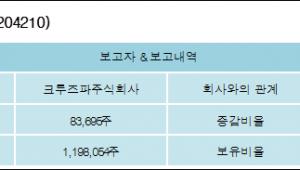 [ET투자뉴스][모두투어리츠 지분 변동] 크루즈파주식회사 외 1명 1.07%p 증가, 15.3% 보유
