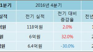[ET투자뉴스]2017년 1분기 실적발표 엘컴텍, 전분기比 실적 상승