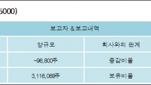 [ET투자뉴스][KPX케미칼 지분 변동] 양규모 외 8명 -2%p 감소, 64.38% 보유
