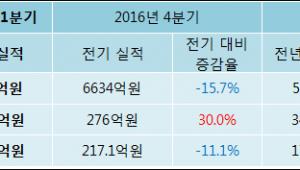 [ET투자뉴스]LS산전 17년1분기 실적 발표, 당기순이익 193.1억원… 전년 동기 대비 12.56%