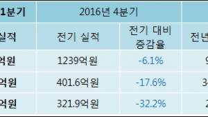 [ET투자뉴스]SK머티리얼즈 17년1분기 실적 발표, 매출액 1164억원… 전년 동기 대비 19.6% 증