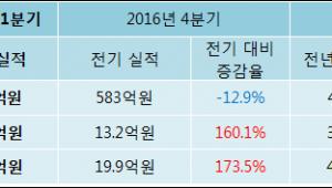 [ET투자뉴스]아이콘트롤스 17년1분기 실적 발표, 당기순이익 54.5억원… 전년 동기 대비 32.3%