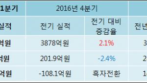 [ET투자뉴스]한솔제지 17년1분기 실적 발표, 당기순이익 193.8억원… 전년 동기 대비 30.4% 증