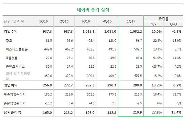 네이버, 2017년 1분기 영업수익 1조 822억 원 기록···영업이익 2,908억 원