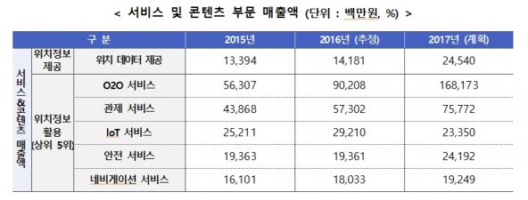 국내 위치정보서비스 및 콘텐츠 부문 매출액. 표=한국인터넷진흥원 제공