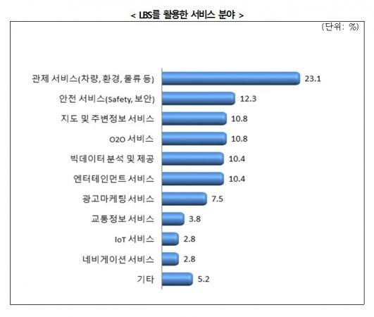 국내 위치정보서비스를 활용한 서비스분야. 표=한국인터넷진흥원 제공