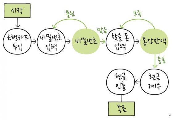 [채성수의 소프트웨어 논리] 문제 해결을 위한 절차 알고리즘