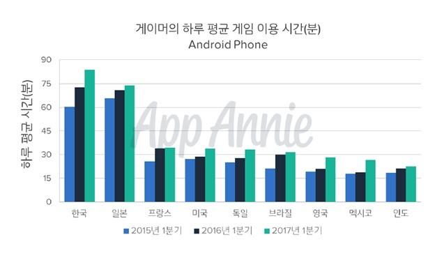 한국, 1일 모바일 앱 사용 세계 1위...게임 앱 인기
