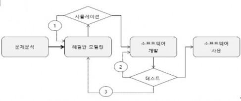 [채성수의 소프트웨어 논리] 해결과정을 간단한 실험으로 검증