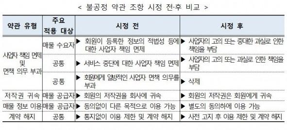 사진=공정거래위원회 제공