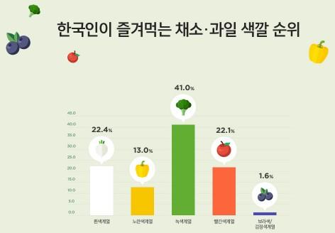 한국암웨이가 여론조사전문기관 한국갤럽조사연구소와 함께 2017년 5월, 전국의 만 20~59세 남녀 1011명을 대상으로 벌인 '한국인의 건강한 식습관 파악을 위한 태도 조사' 결과, 아침 식사를 챙기는 비율은 65.3%로 절반을 조금 넘어섰다. 34.7%가 아침을 거르고 있는 것이다. 특히 20대의 경우 아침 식사 비율이 59.2%에 불과했으며, 1인 가구의 아침식사 비율은 53.5%에 머물렀다. 자료=한국암웨이 제공