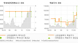 """[ET투자뉴스]삼성전기, """"2018년 성장이 …"""" 매수(유지)-신한금융투자"""