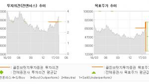 "[ET투자뉴스]대웅, ""1분기 실적 호조,…"" 매수(유지)-골든브릿지투자증권"