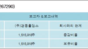 [ET투자뉴스][경동도시가스 지분 변동] (주)경동홀딩스 외 8명 48.19%p 증가, 48.19% 보유