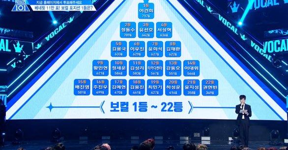 '프로듀스101 시즌2 순위 ②' 보컬 포지션 1~22등 이건희 11만 717표 획등