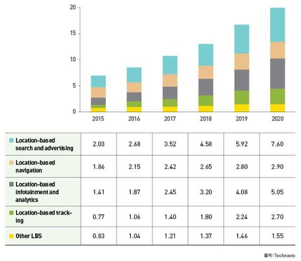 그림5. 글로벌 LBS 시장은 2020년 198억 달러 규모를 이룰 것으로 전망하며, 그 중 위치 기반 검색 및 광고 분야의 비중은 더욱 커질 것으로 예상된다. 단위 : 10억 달러, 출처 : Technavio