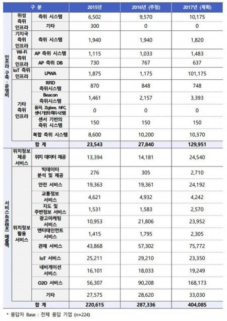 그림6. 국내 부분별 LBS 관련 구축 운영비 및 매출액. 단위 : 백만원, 출처 : 한국인터넷진흥원