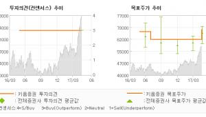 "[ET투자뉴스]한국금융지주, ""선제적 위험관리 하…"" 매수(유지)-키움증권"