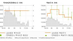 """[ET투자뉴스]KT&G, """"아이코스 출시가 불…"""" 매수-삼성증권"""
