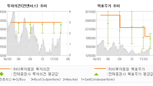 "[ET투자뉴스]삼성에스디에스, ""스마트팩토리 등 제…"" 매수(유지)-하이투자증권"