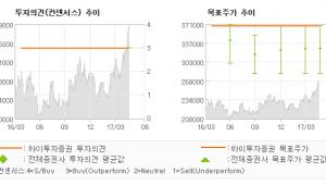 "[ET투자뉴스]SK, ""제4차 산업혁명 성…"" 매수(유지)-하이투자증권"