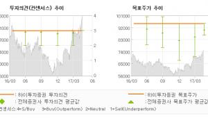 """[ET투자뉴스]LG, """"드디어 잠에서 깨어…"""" 매수(유지)-하이투자증권"""
