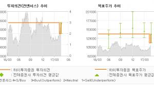 "[ET투자뉴스]두산, ""자체사업 실적 개선…"" 매수(유지)-하이투자증권"