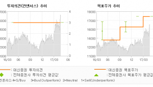 "[ET투자뉴스]대덕GDS, ""전장부품 및 통신분…"" 매수-대신증권"