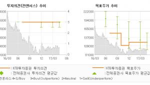 """[ET투자뉴스]동아에스티, """"2Q까지는 실적 부…"""" 매수-KTB투자증권"""