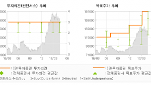 "[ET투자뉴스]LG이노텍, ""지금 투자는 따뜻한…"" 매수(유지)-IBK투자증권"