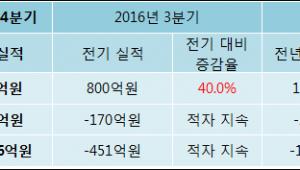 [ET투자뉴스]삼부토건, 16년4분기 실적 발표