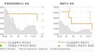 """[ET투자뉴스]S&TC, """"수주 실적은 4분기…"""" NEUTRAL(하향)-하나금융투자"""